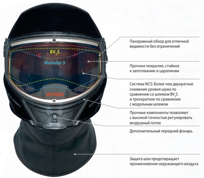 Шлем для езды на снегоходе, разновидности шлемов