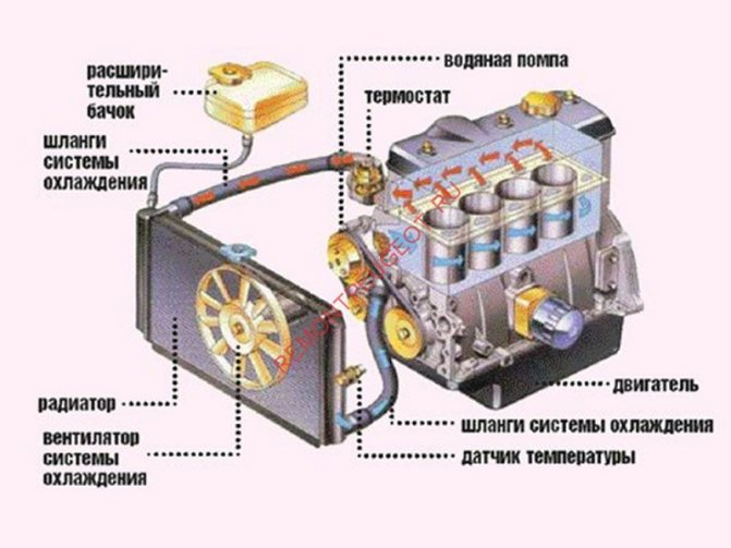 Система охлаждения двигателя и её неисправности
