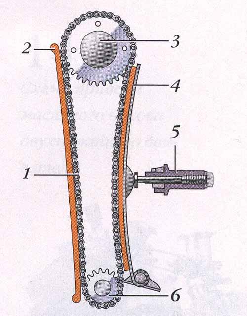 Правильное обслуживание и регулировка цепи ГРМ мотоцикла