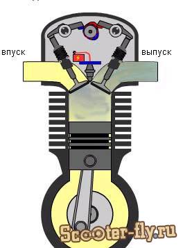 Как правильно обкатать китайский четырехтактный скутер