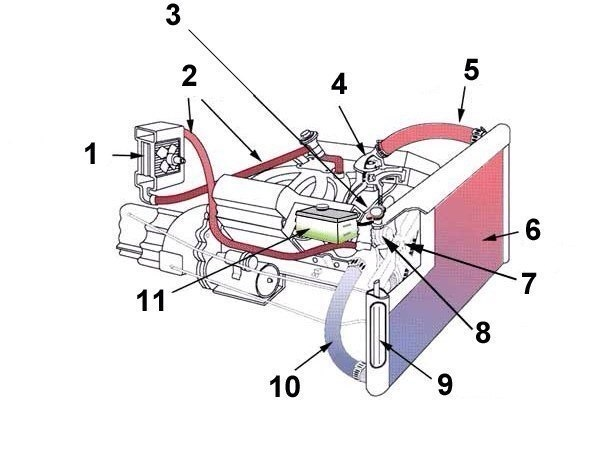 Система охлаждения двигателя скутера – устройство и принцип работы