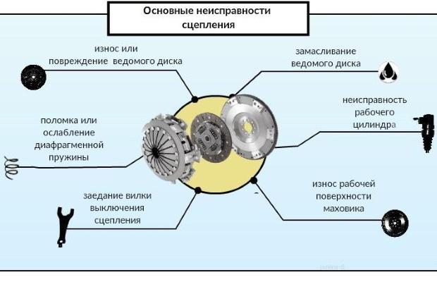Определение неисправности по шуму в двигателе скутера