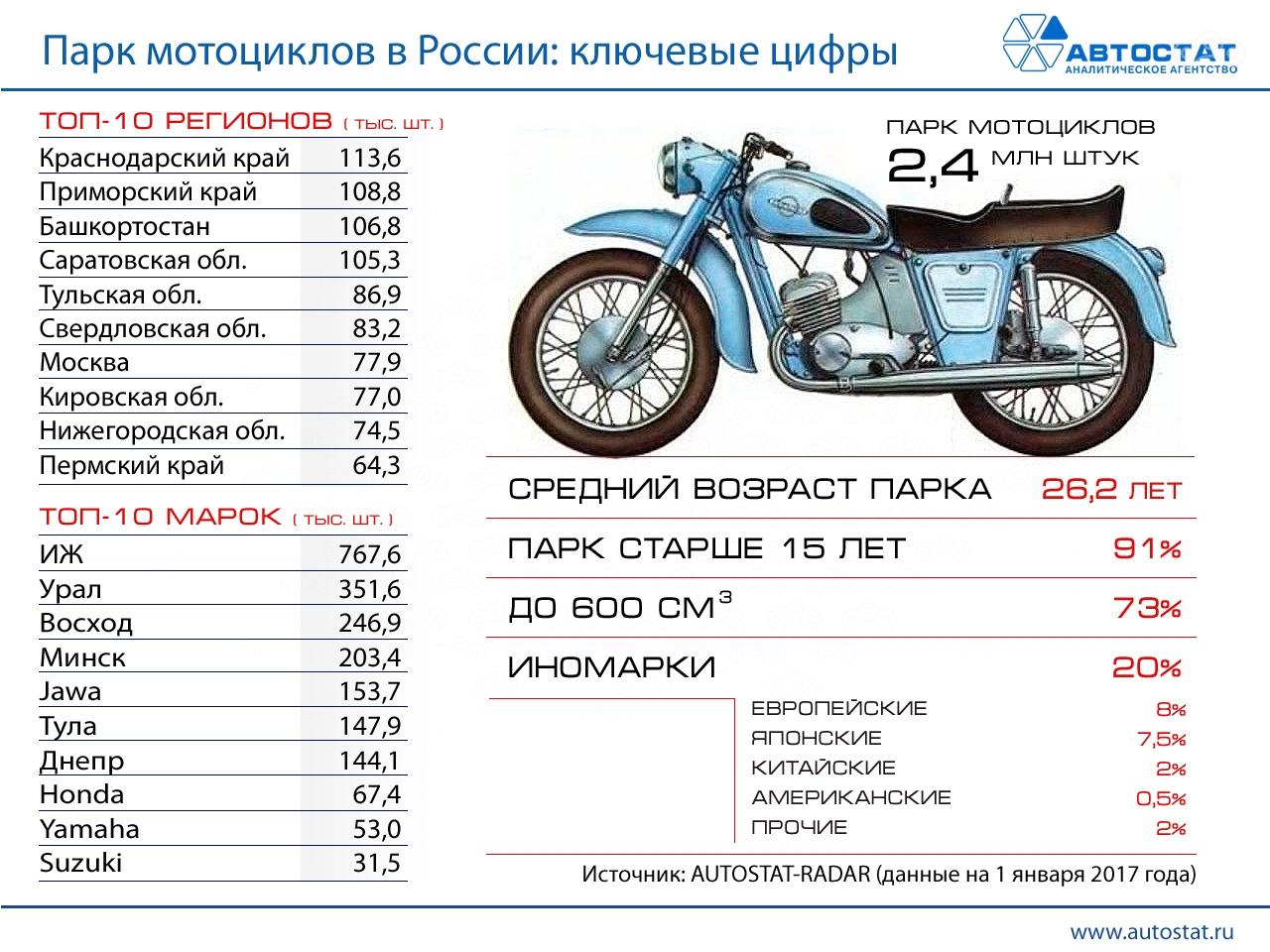 Как проверить историю подержанного мотоцикла