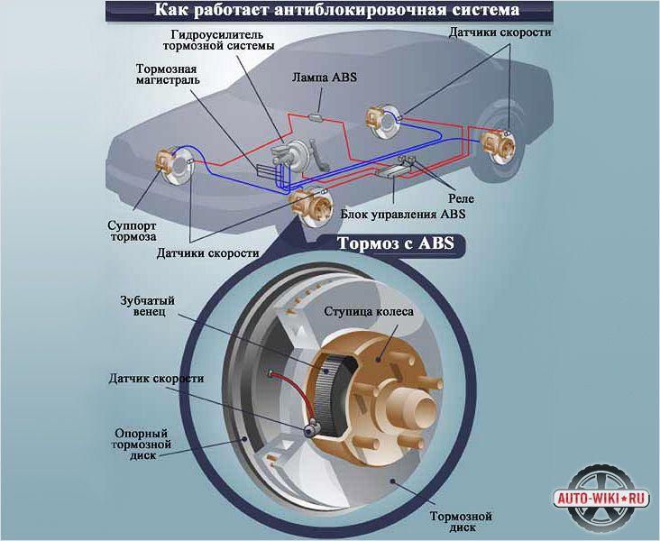 Система ABS на скутере