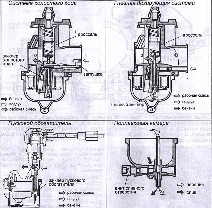 Комплексная настройка карбюратора скутера и мопеда