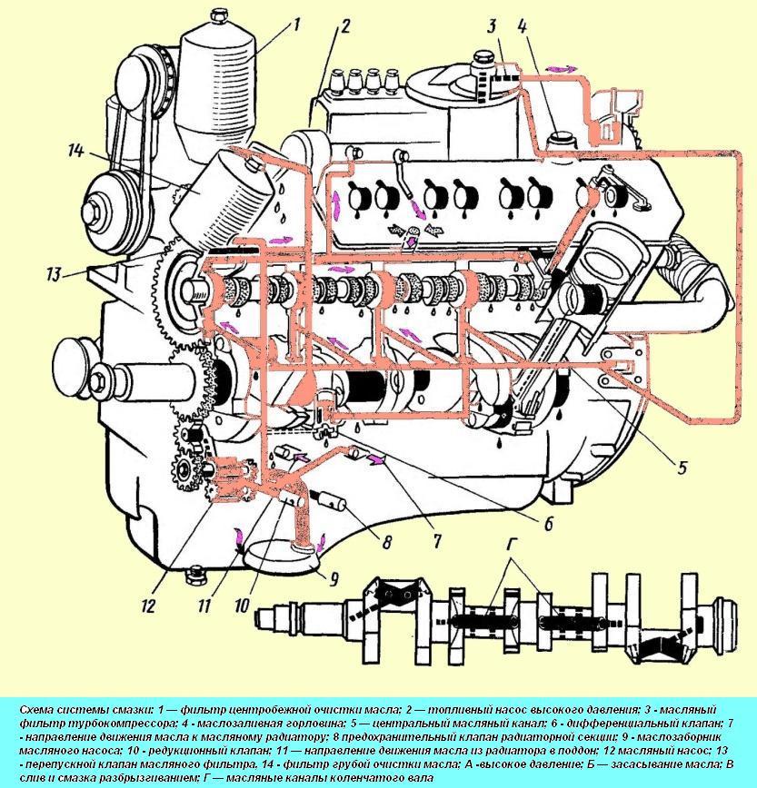 Cистема смазки (смазочная система) и её неисправности