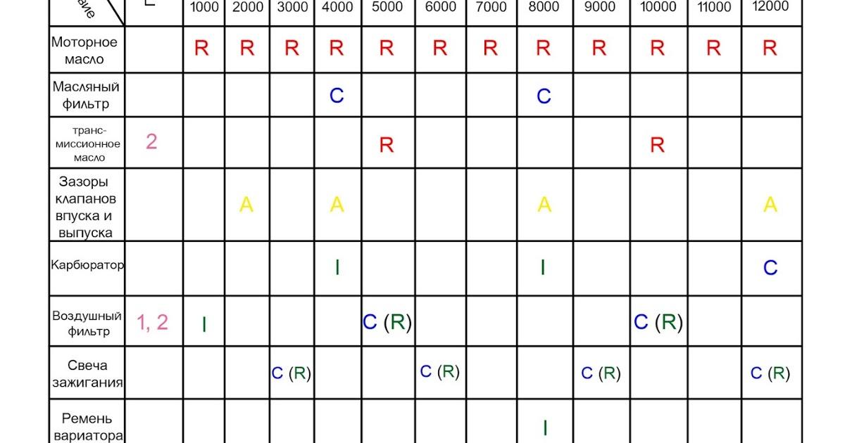 Таблица периодического обслуживания китайского скутера после покупки