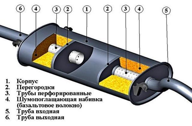 Выпускная система скутера – особенности конструкции и принцип работы