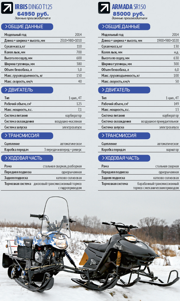 Обзор модельного ряда снегоходов ArmadA (Армада)