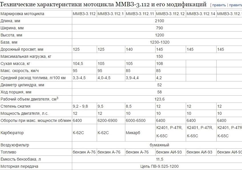 Разнообразие моделей Минск 125