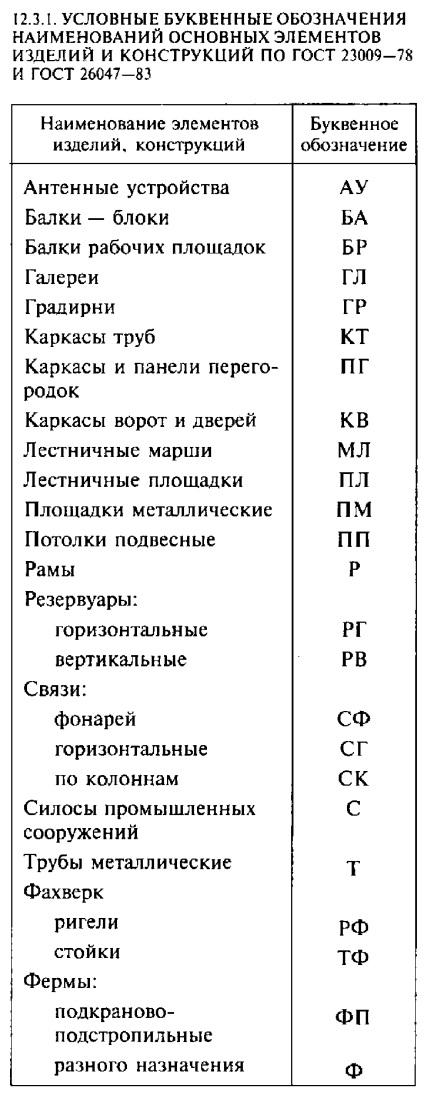 Изучаем буквенные обозначения технического оснащения скутера