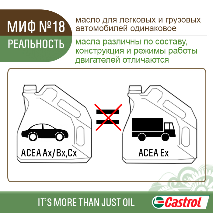 Мифы и правда о замене моторного масла