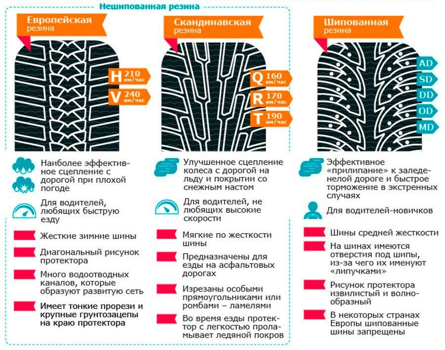 Как не ошибиться в выборе зимней резины