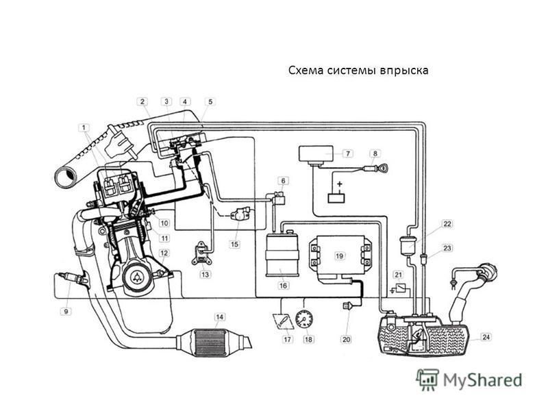 Устройство и неисправности системы впрыска топлива современного мотоцикла