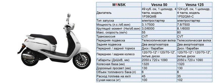 Минск 125 Спорт: маленький, но настоящий