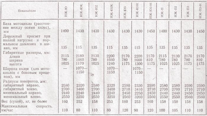 Ява 350 (638/634): технические характеристики, фото