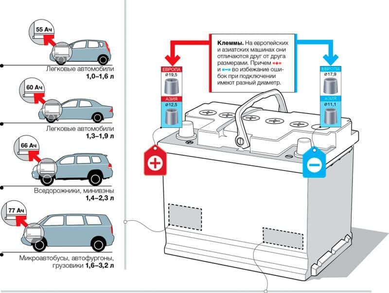 Как выбрать автомобильный АКБ