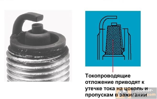 Свеча зажигания — устройство, инновации, технологии развития, поломки