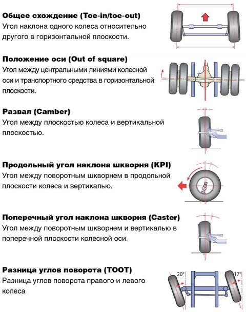 Как отрегулировать развал схождение на квадроцикле своими руками? - telegraf.by