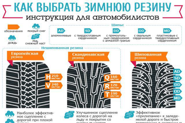 Два важных различия между летними и зимними шинами