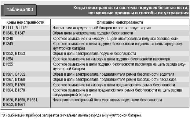 Диагностические коды неисправностей управления подушками безопасности