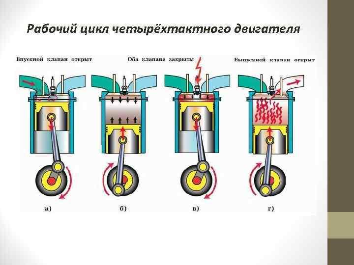 Основные причины уменьшения мощности двухтактного скутера