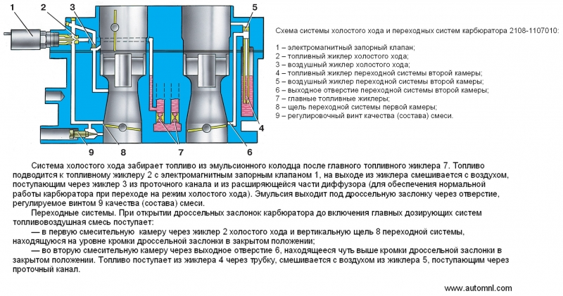 Как восстановить нормальную работу вакуумных карбюраторов