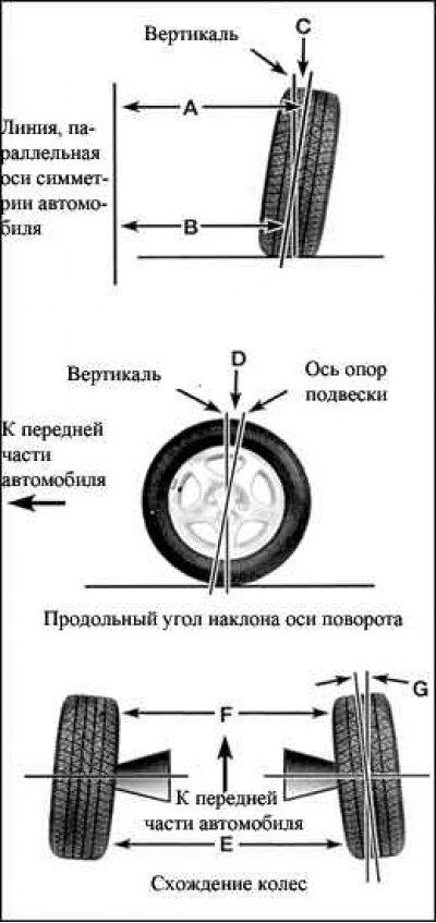 Развал-схождение колёс самому дома - дедовский способ от бывалого водителя