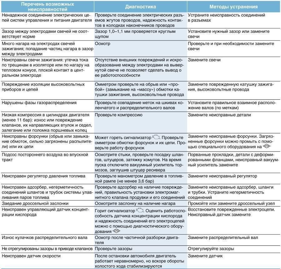 Основные неисправности скутера, методы проверки, симптомы, причины.