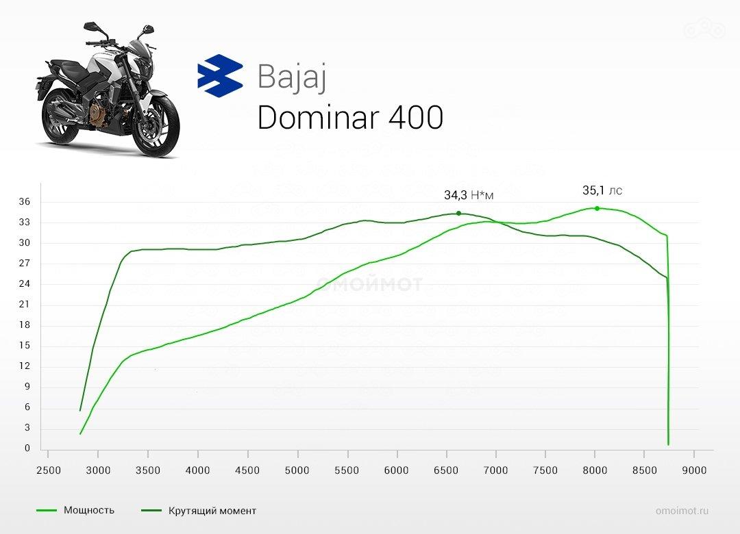 Bajaj Dominar 400: средний класс по-индийски