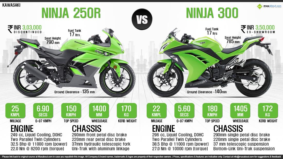 Kawasaki Ninja 250 R - отличный вариант для новичка