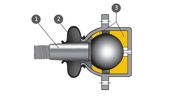 Ремонт и восстановление шаровых опор квадроцикла