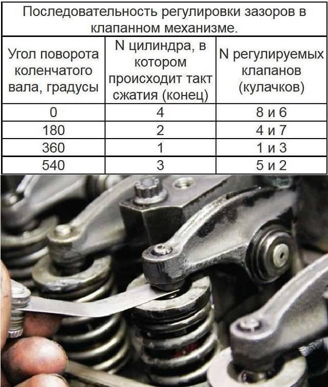 Регулировка клапанов на Урале своими руками